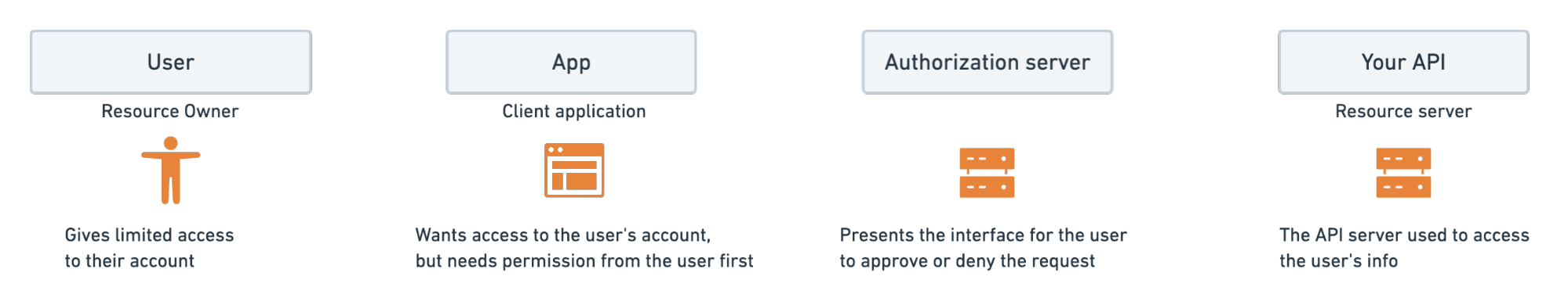 OAuth 2.0 Workflow Roles