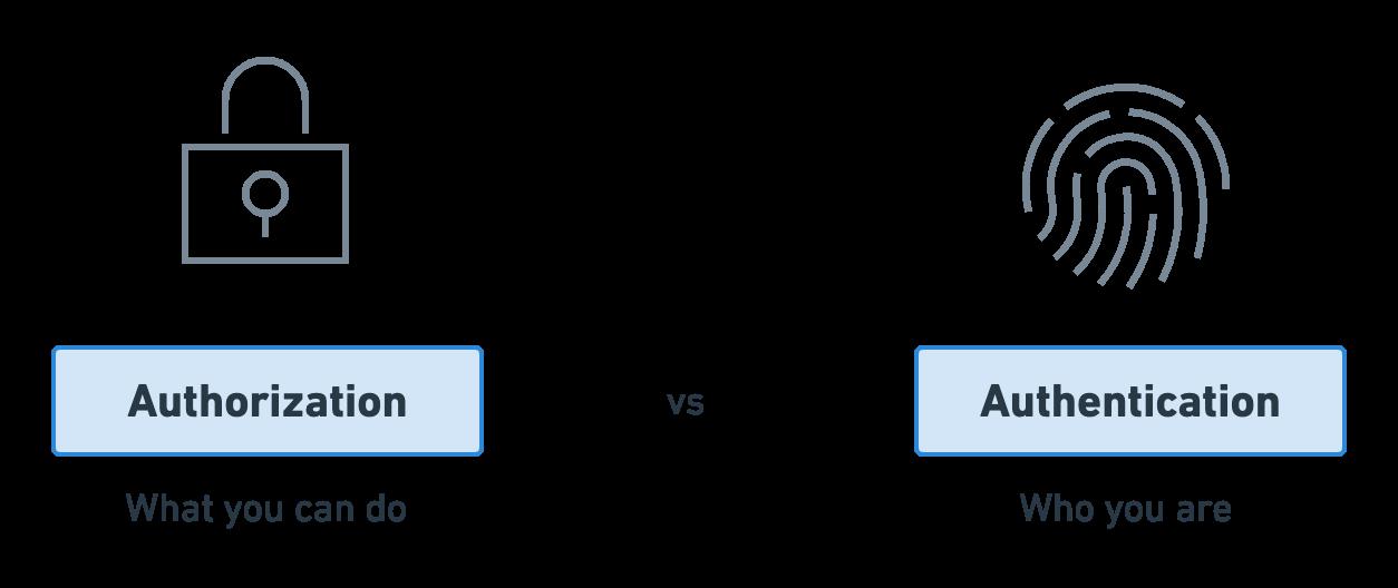 OAuth 2.0: Authorization vs Authentication