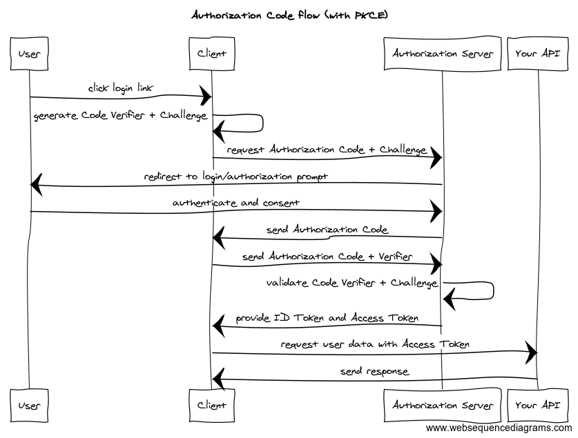 Authorization Code flow (with PKCE)