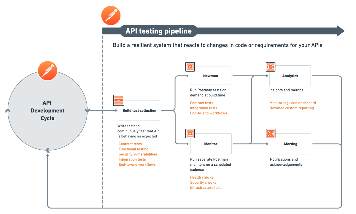 Microservices example: Build a resilient system that reacts to changes in code or requirements for your APIs