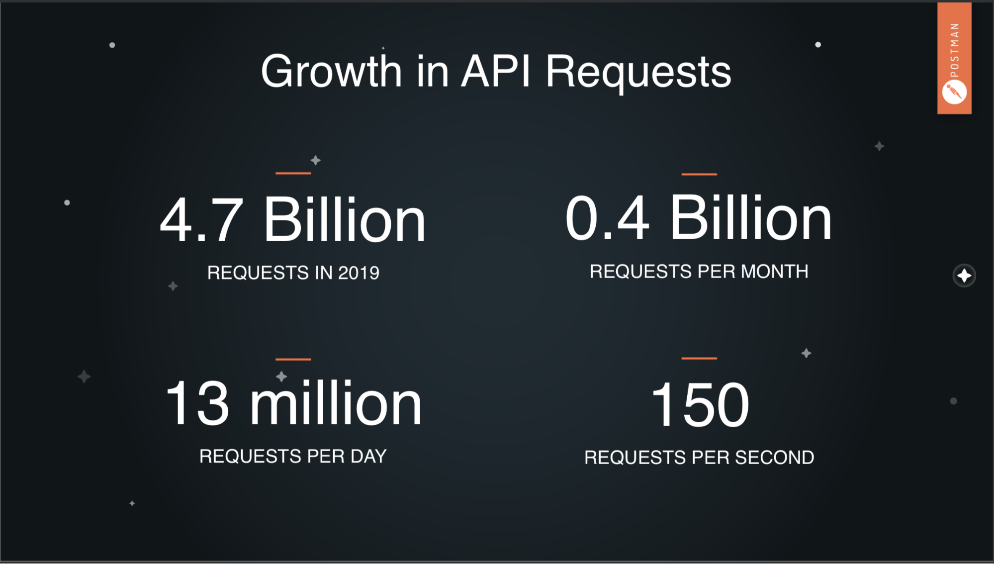 API growth rate in Postman requests