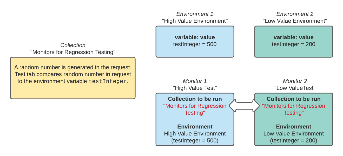 """Here is a visual representation of two different monitors running the same collection (""""Monitors for Regression Testing""""), but having different environments. This ensures that our collection will be tested against different values of `testInteger` without having to modify the collection itself."""